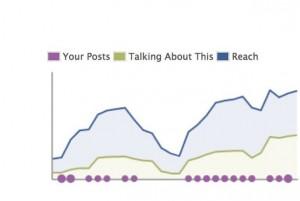 Regelmäßige Beiträge und einzelne Shooting Star Postings lassen die Reichweite nach oben klettern.