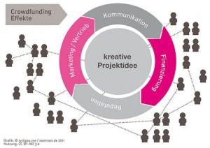 Crowdfunding derzeit in aller Munde. Nicht nur das Geld ist dabei ein Faktor. Grafik: tyclipso.me / startnext.de 2011 / CC BY-ND 3.0